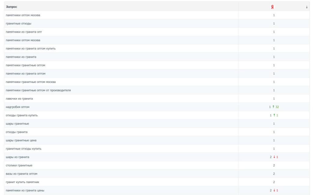 Позиции сайта в Яндекс